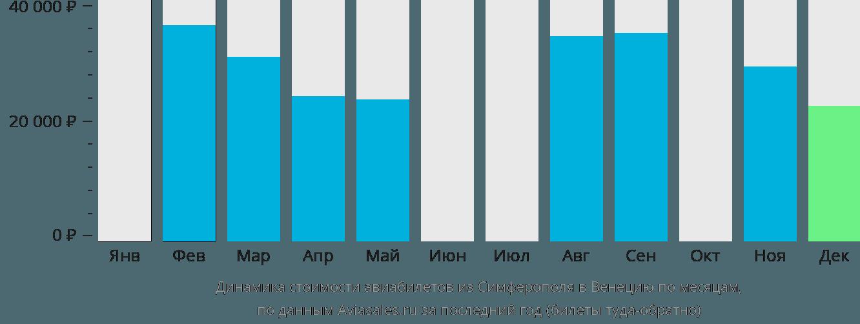 Динамика стоимости авиабилетов из Симферополя  в Венецию по месяцам