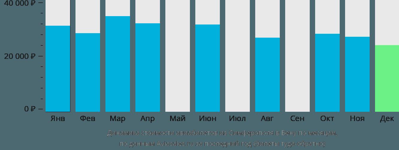 Динамика стоимости авиабилетов из Симферополя  в Вену по месяцам