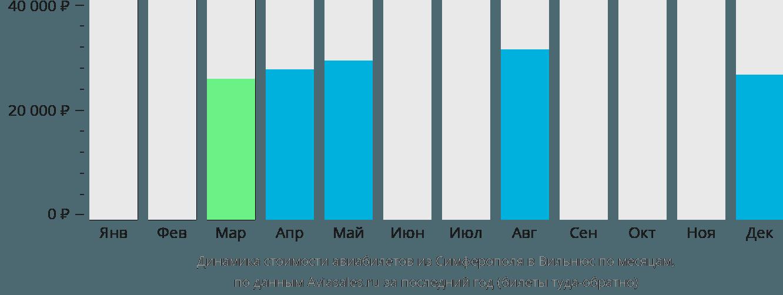Динамика стоимости авиабилетов из Симферополя в Вильнюс по месяцам
