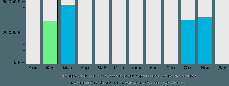 Динамика стоимости авиабилетов из Симферополя в Вьетнам по месяцам