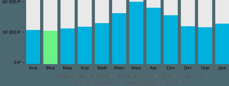 Динамика стоимости авиабилетов из Симферополя во Владивосток по месяцам