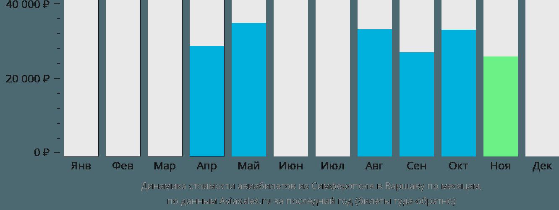 Динамика стоимости авиабилетов из Симферополя в Варшаву по месяцам