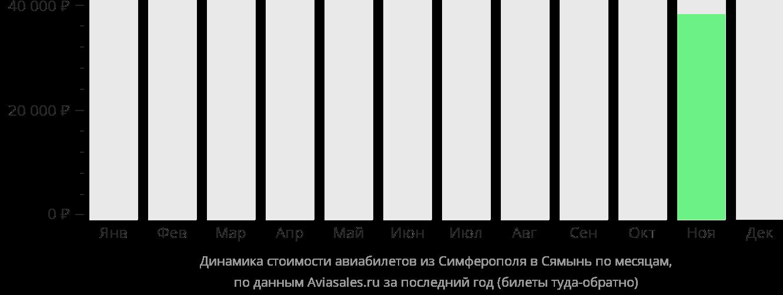 Динамика стоимости авиабилетов из Симферополя в Сямынь по месяцам