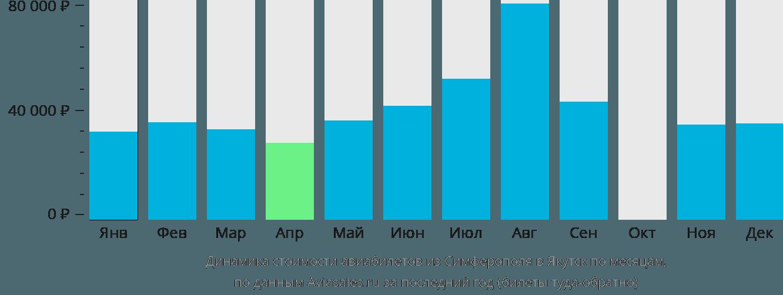 Динамика стоимости авиабилетов из Симферополя в Якутск по месяцам
