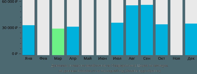 Динамика стоимости авиабилетов из Симферополя в Цюрих по месяцам