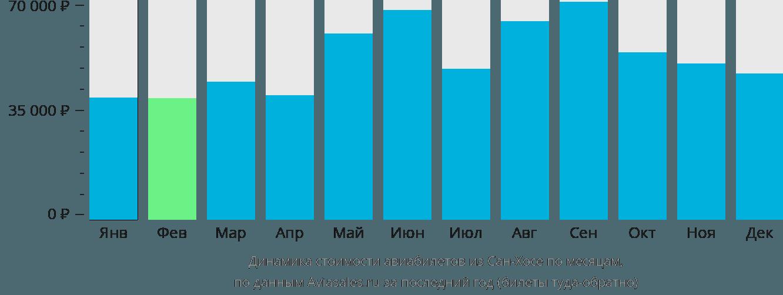 Динамика стоимости авиабилетов из Сан-Хосе по месяцам