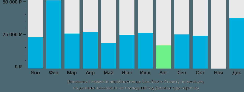 Динамика стоимости авиабилетов из Сан-Хосе в Атланту по месяцам