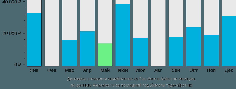 Динамика стоимости авиабилетов из Сан-Хосе в Бойсе по месяцам