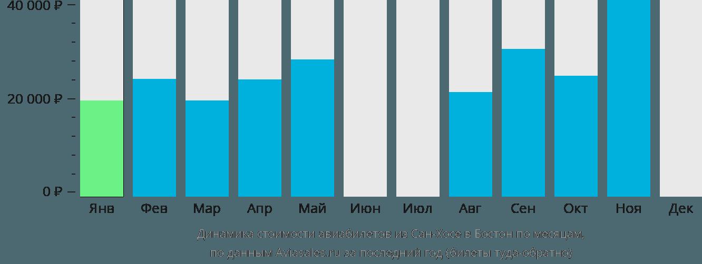 Динамика стоимости авиабилетов из Сан-Хосе в Бостон по месяцам