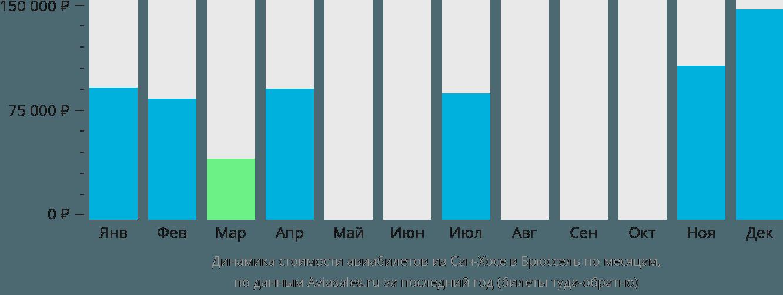 Динамика стоимости авиабилетов из Сан-Хосе в Брюссель по месяцам