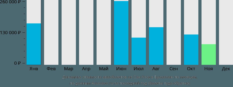 Динамика стоимости авиабилетов из Сан-Хосе в Бразилию по месяцам