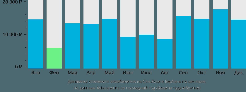 Динамика стоимости авиабилетов из Сан-Хосе в Бербанк по месяцам