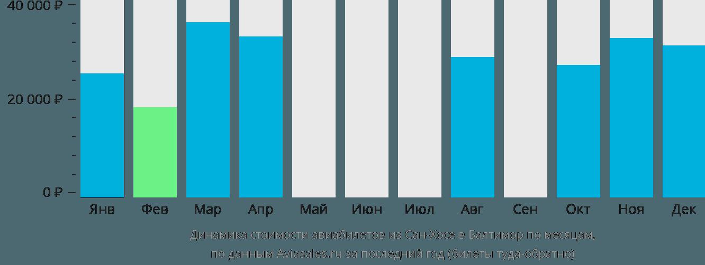 Динамика стоимости авиабилетов из Сан-Хосе в Балтимор по месяцам