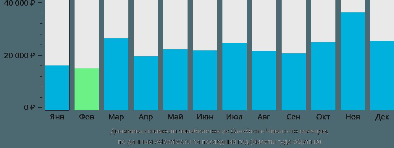 Динамика стоимости авиабилетов из Сан-Хосе в Чикаго по месяцам