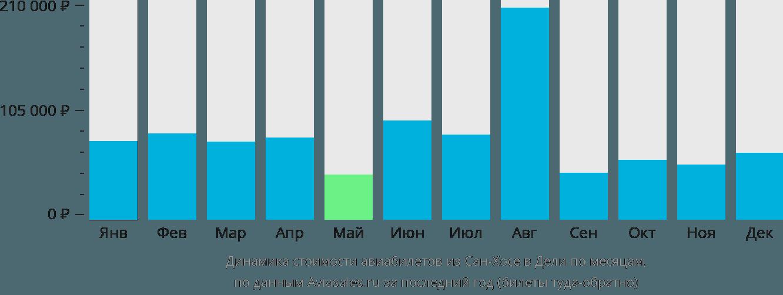 Динамика стоимости авиабилетов из Сан-Хосе в Дели по месяцам