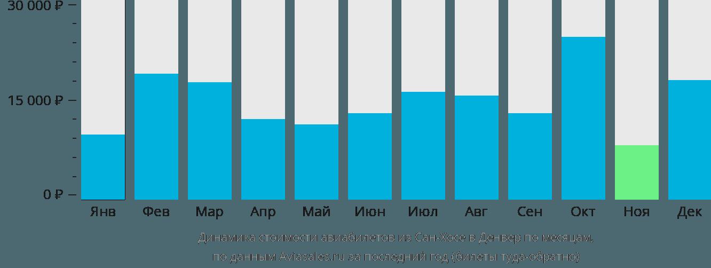 Динамика стоимости авиабилетов из Сан-Хосе в Денвер по месяцам