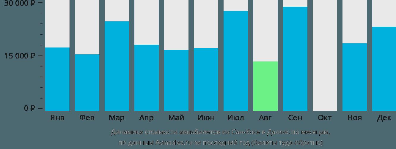 Динамика стоимости авиабилетов из Сан-Хосе в Даллас по месяцам
