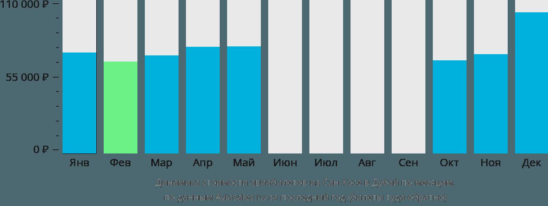 Динамика стоимости авиабилетов из Сан-Хосе в Дубай по месяцам