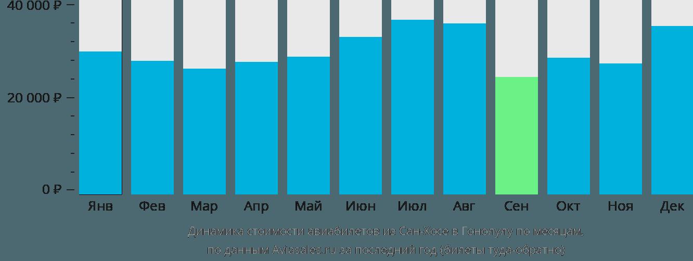 Динамика стоимости авиабилетов из Сан-Хосе в Гонолулу по месяцам