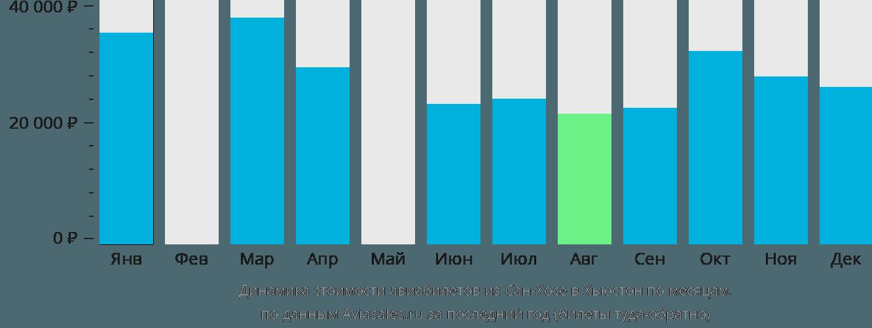 Динамика стоимости авиабилетов из Сан-Хосе в Хьюстон по месяцам