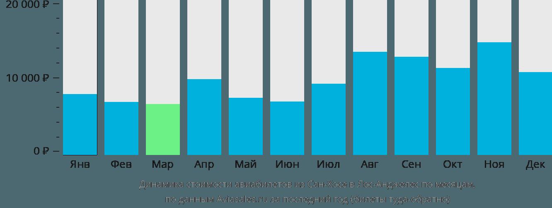 Динамика стоимости авиабилетов из Сан-Хосе в Лос-Анджелес по месяцам