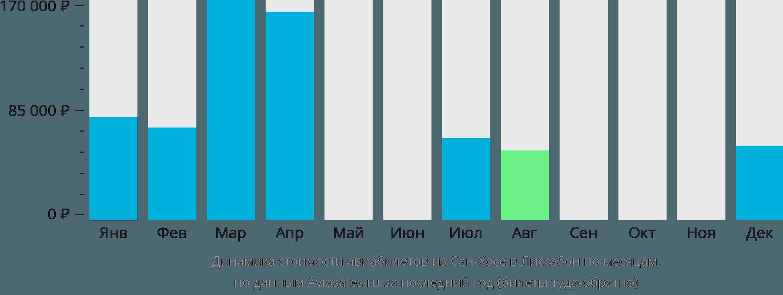 Динамика стоимости авиабилетов из Сан-Хосе в Лиссабон по месяцам