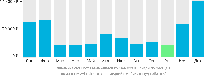 Динамика стоимости авиабилетов из Сан-Хосе в Лондон по месяцам