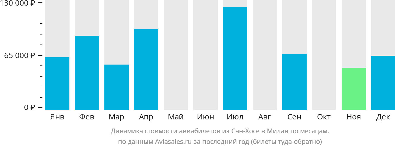 Динамика стоимости авиабилетов из Сан-Хосе в Милан по месяцам