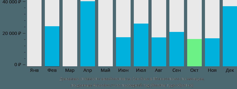 Динамика стоимости авиабилетов из Сан-Хосе в Миннеаполис по месяцам