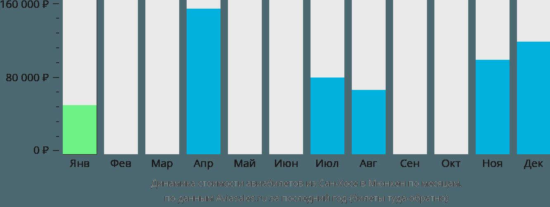 Динамика стоимости авиабилетов из Сан-Хосе в Мюнхен по месяцам