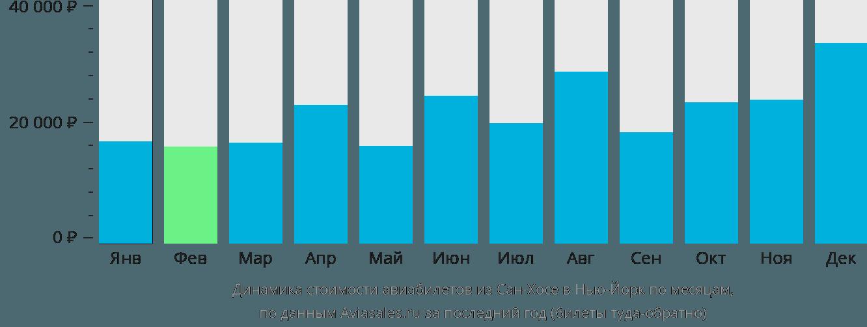 Динамика стоимости авиабилетов из Сан-Хосе в Нью-Йорк по месяцам