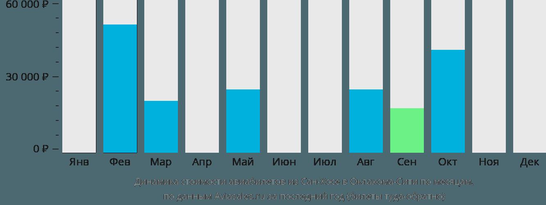 Динамика стоимости авиабилетов из Сан-Хосе в Оклахома-Сити по месяцам