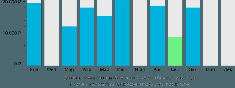 Динамика стоимости авиабилетов из Сан-Хосе в Онтарио по месяцам