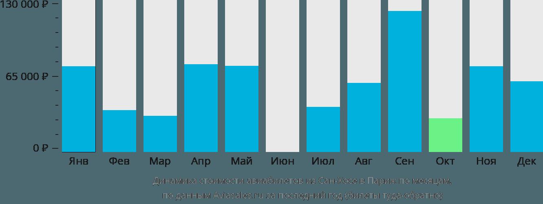 Динамика стоимости авиабилетов из Сан-Хосе в Париж по месяцам