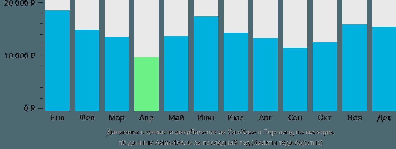 Динамика стоимости авиабилетов из Сан-Хосе в Портленд по месяцам