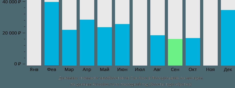 Динамика стоимости авиабилетов из Сан-Хосе в Филадельфию по месяцам