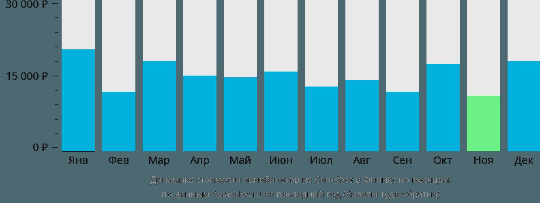Динамика стоимости авиабилетов из Сан-Хосе в Финикс по месяцам