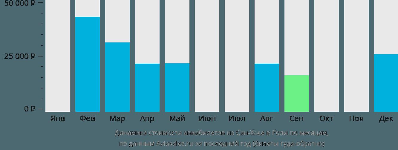 Динамика стоимости авиабилетов из Сан-Хосе в Роли по месяцам