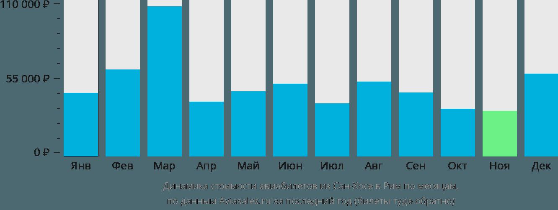 Динамика стоимости авиабилетов из Сан-Хосе в Рим по месяцам