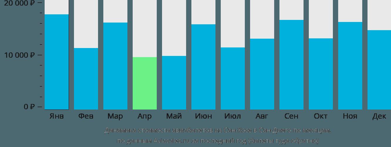 Динамика стоимости авиабилетов из Сан-Хосе в Сан-Диего по месяцам