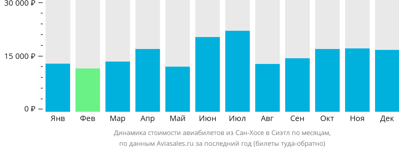 Динамика стоимости авиабилетов из Сан-Хосе в Сиэтл по месяцам