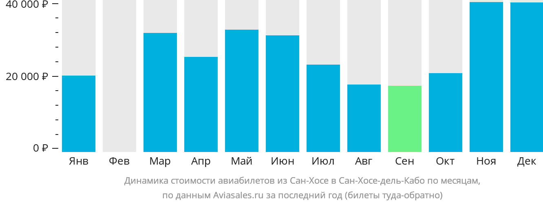 Динамика стоимости авиабилетов из Сан-Хосе в Сан-Хосе-дель-Кабо по месяцам