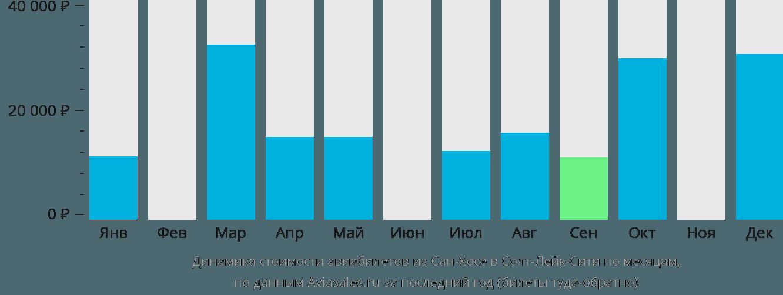 Динамика стоимости авиабилетов из Сан-Хосе в Солт-Лейк-Сити по месяцам