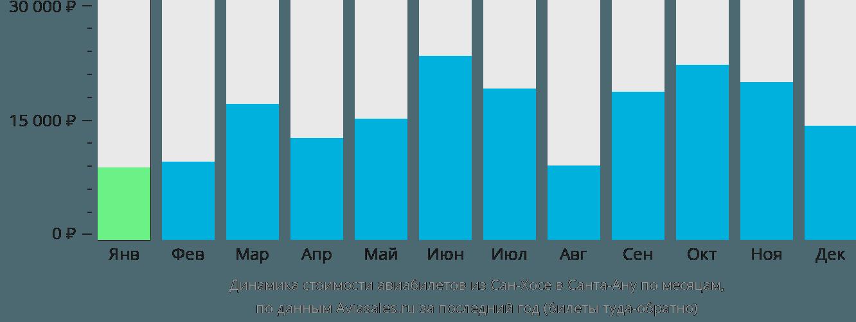 Динамика стоимости авиабилетов из Сан-Хосе в Санта-Ану по месяцам