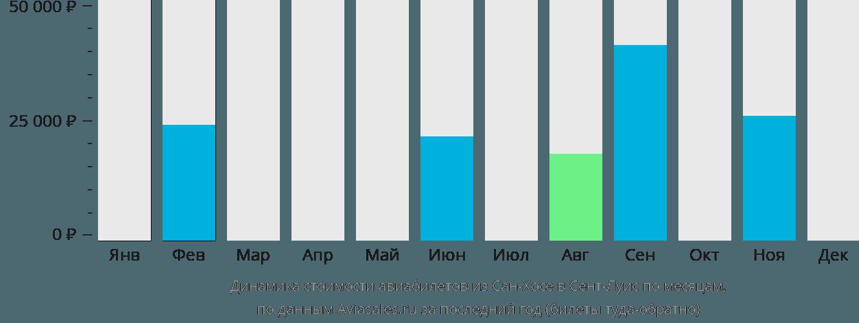 Динамика стоимости авиабилетов из Сан-Хосе в Сент-Луис по месяцам