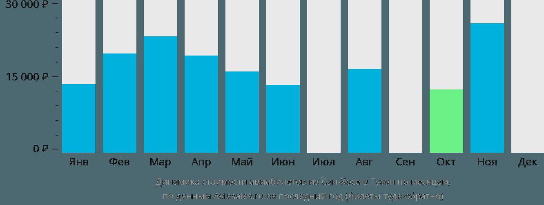 Динамика стоимости авиабилетов из Сан-Хосе в Тусон по месяцам