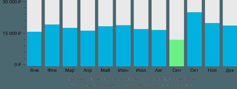 Динамика стоимости авиабилетов из Сан-Хосе в США по месяцам