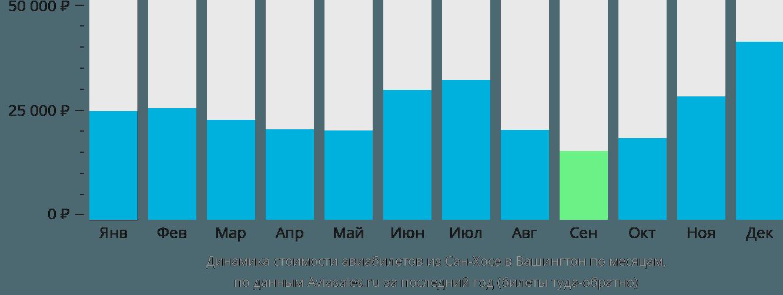 Динамика стоимости авиабилетов из Сан-Хосе в Вашингтон по месяцам
