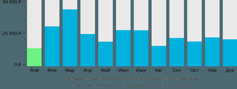 Динамика стоимости авиабилетов из Сан-Хосе-дель-Кабо по месяцам