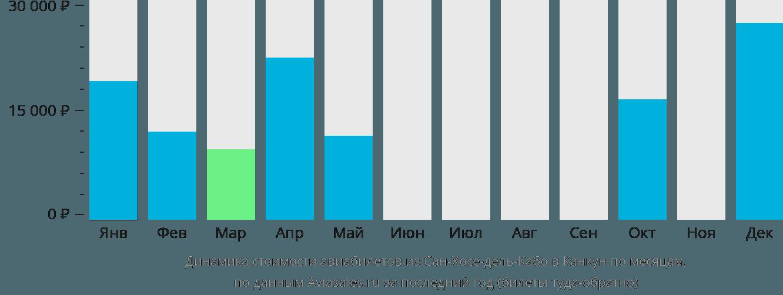 Динамика стоимости авиабилетов из Сан-Хосе-дель-Кабо в Канкун по месяцам